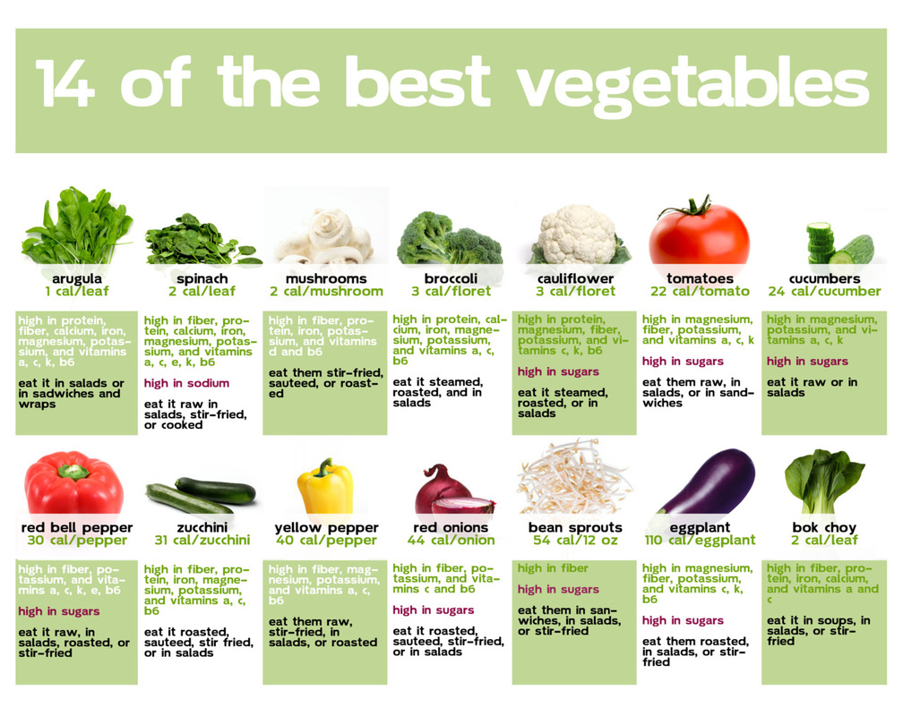personal trainer - Sydney  - 14 Best Vegetables